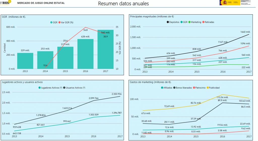 Datos anuales juego online estatal