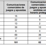 Nuevo informe sobre publicidad de apuestas arroja datos preocupantes