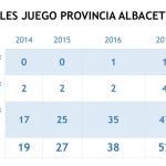 La ludopatía crece en Albacete