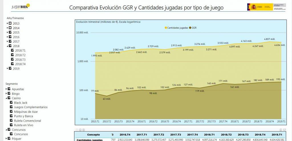 Evolución del GGR y cantidades jugadas
