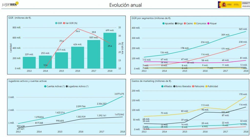 Gráfica de evolución anual del juego