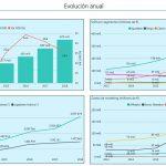 Analizamos el último informe sobre juego online: 4.634 millones de € jugados en tres meses